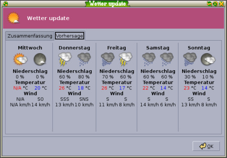 Will now be rainy in Hamburg