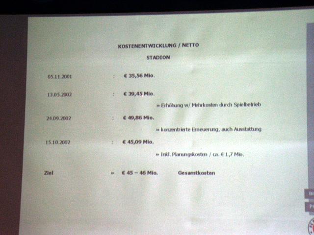 Kostenentwicklung für den Stadionneubau