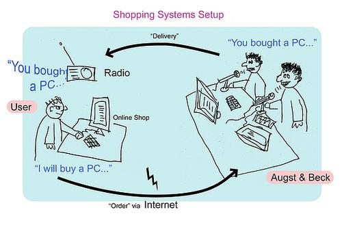 augstbeck-shop-setup-dia