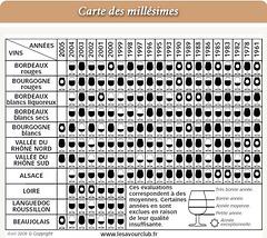 Carte des Millésimes des vins