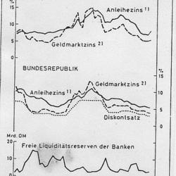 Zinsentwicklung 1979 bis 1987