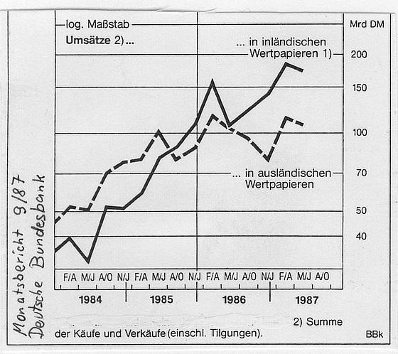 Wertpapierkäufe 1984 -1987
