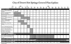 General Plan Timeline
