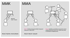 mensch-maschine-kommunikation