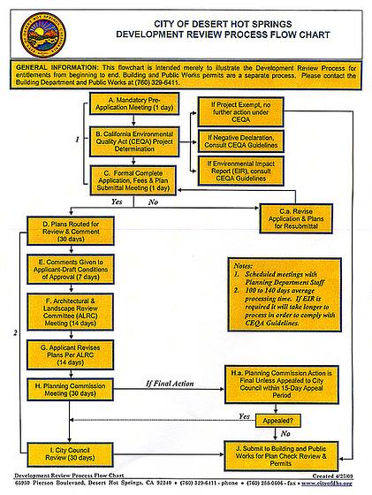 DHS Development Review Process Flow Chart