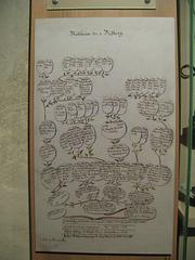 Arbo de familio en kastelo Sigulda