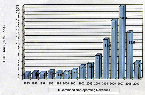 MSWD Non-operating Revenues Bar Chart