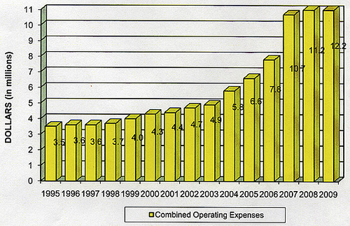 MSWD Operating Expenses Bar Chart