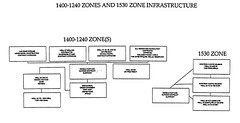1400-1240 Zones and 1530 Zone Infrastructure