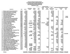 MSWD Analysis of Supplemental Budget Requests