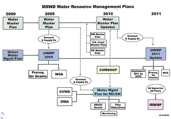 MSWD Water Resource Management Plans
