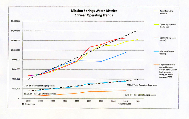 MSWD 10-Year Operating Trends