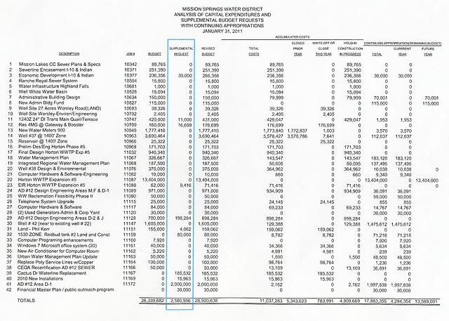 MSWD Supplemental Budget Request 2011