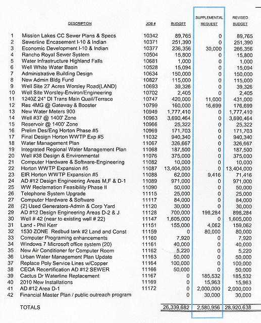 MSWD Supplemental Budget Request 2011 - excerpt