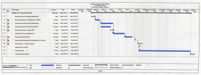 MSWD Fiscal Master Plan Timeline
