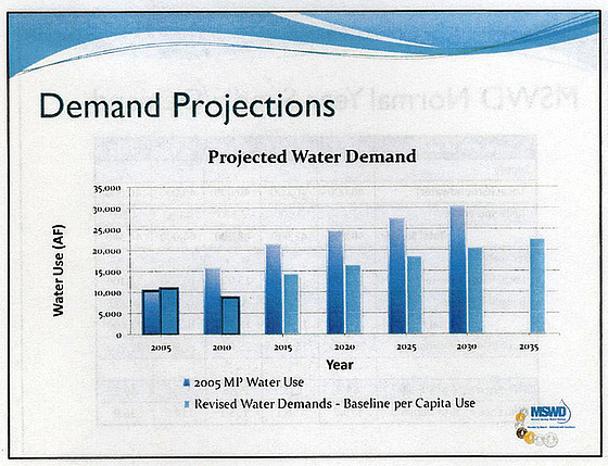MSWD Demand Projections