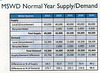 MSWD Normal Year Supply & Demand