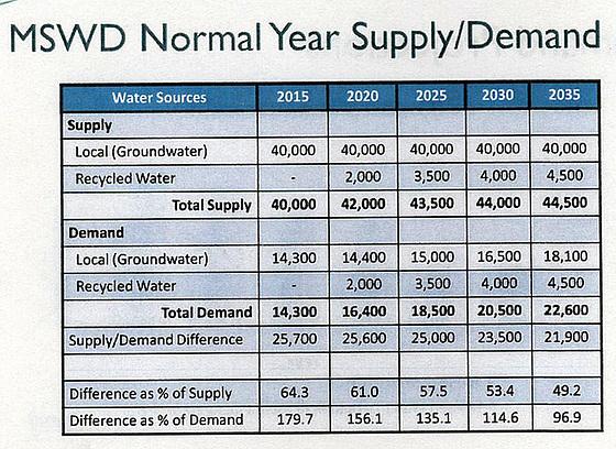 MSWD Normal Year Supply & Demand