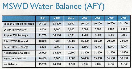 MSWD Water Balance