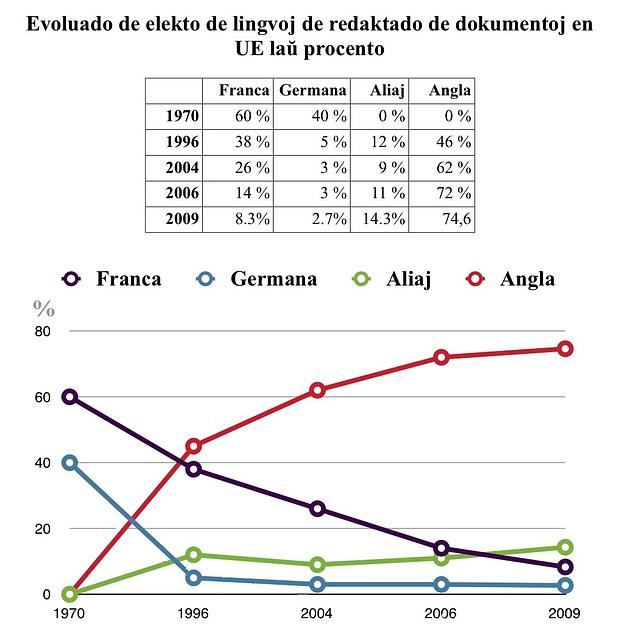 Grafikaĵo pri la evoluado de elekto de lingvoj de redaktado de dokumentoj en EU laŭ procento, 1970-2009