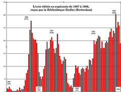 Grafique livres en espéranto 1887-1986