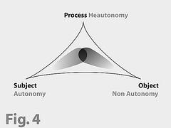 Struktur der Postautonomie Subjekt Objekt und Prozess