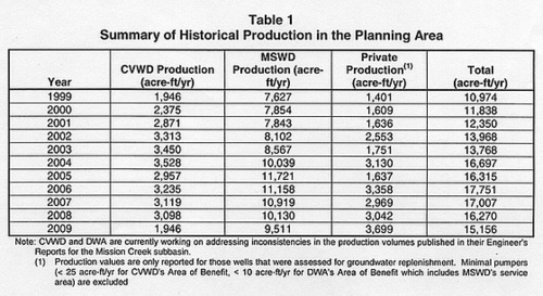 Table 1 - Summary Of Historical Production in the Planning Area