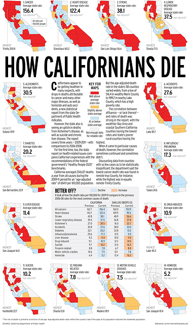 How Californians die - A county by county breakdown