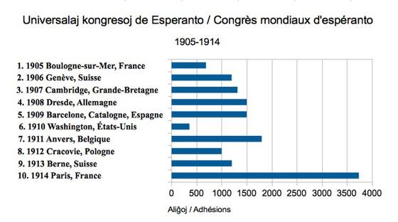 Universalaj Kongresoj 1905-1914, grafikaĵo