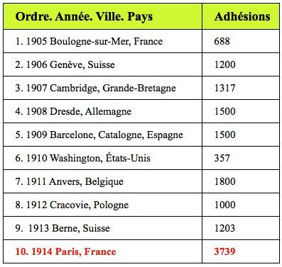 Universalaj Kongresoj 1905-1914 tabelo
