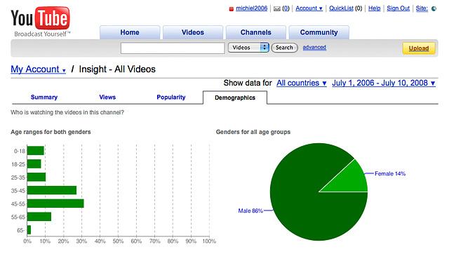 Demographics of my YouTube account