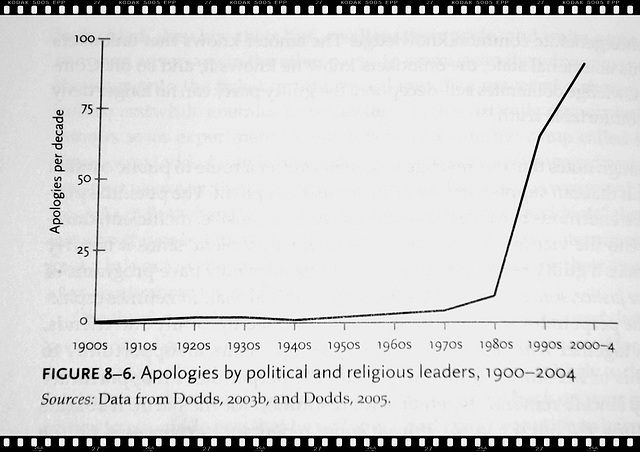 Fig.8-6. Apologies by political & religious leaders, 1900-2004