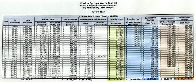 MSWD Solar Cost Analysis - Grant plus 1.45 Million