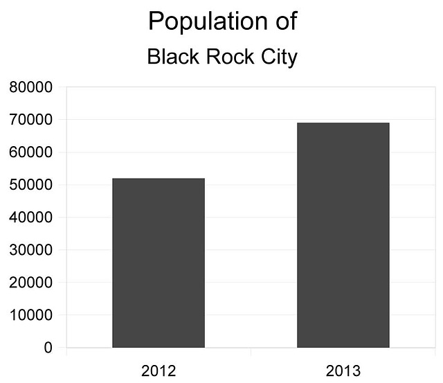 Black Rock City Population