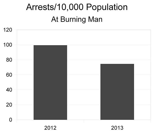 Burning Man Arrest Rate 2013