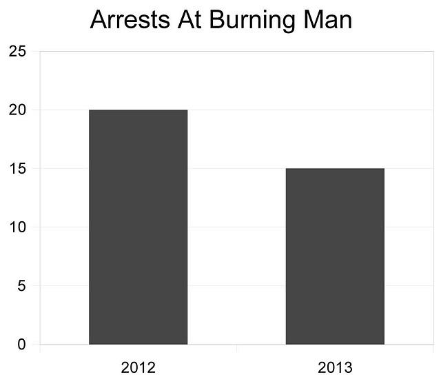 Burning Man Arrests 2013