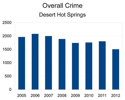 Overall Crime