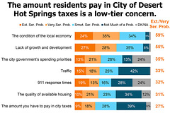 Amount residents pay in DHS taxes is a low tier concern