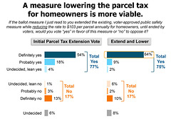A measure lowering the parcel tax for homeowners is more viable
