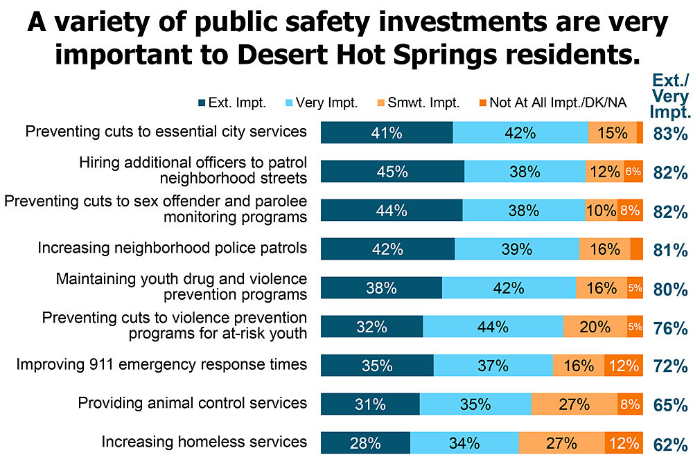 A variety of public safety investments are very important to DHS residents