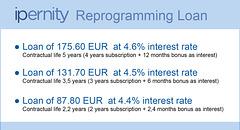 ipernity reprogramming loan