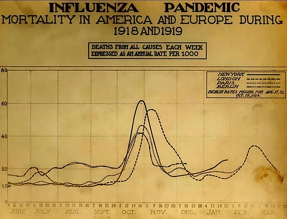 A chart of deaths from all causes in major cities, showing a peak in October and November 1918