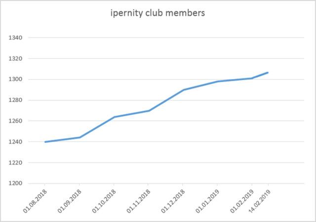 ipernity club members