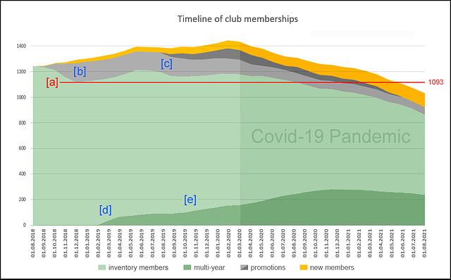 2020-0923 Timeline of Club Memberships