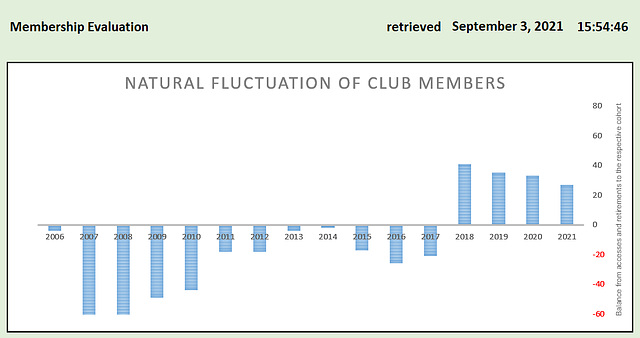 Fluctuation of ipernity club members