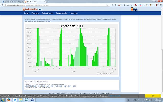 Screenshot Feriendichte 2011
