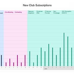 ipernity Club Subscriptions