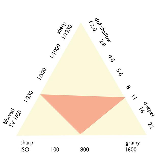 KAP-exposure-triangle-1