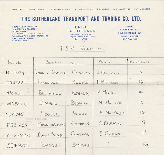 Sutherland Transport and Trading Company - PSV fleet List 1967