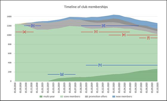 2020-0923 Timeline of Club Memberships (last 2 Years)